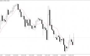 EUR/USD atsistatė virš 1.1800