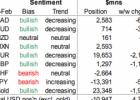Spekuliantai perka dolerį prieš visas valiutas, išskyrus franką – Forex rinkos naujienos 2018-02-19 d.