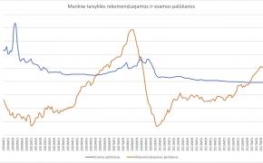 Ką rodo Mankiw taisyklė Lietuvai? Palūkanos jau per žemos
