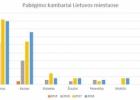 Pabėgimo kambarių Lietuvoje nebedaugėja