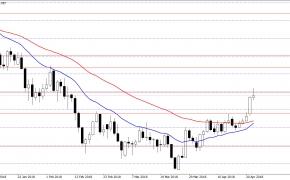 Forex rinkos analitika 2018-04-25 d.