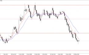 Doleris ima pauzę prieš svarbias naujienas – Forex rinkos analitika 2018-05-23 d.