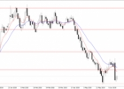 EURUSD bando įsitvirtinti aukščiau 1.1600 – Forex rinkos analitika 2018-06-19 d.
