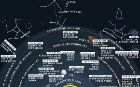 Kąsnelis Visatos CCCXXXV: Plutos