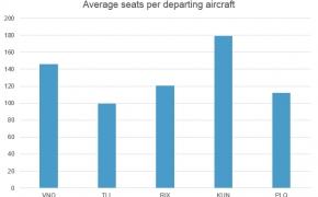 Ar turime ko pavydėti Estijai aviacijos srityje?