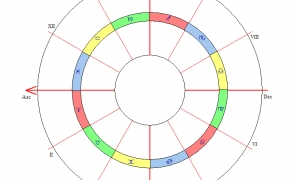 Dvylikos astrologinių būstų reikšmės