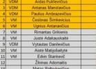 Paskelbė pajėgiausius Lietuvos viktorinų žaidėjus