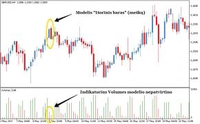 Price Action: kaip padidinti modelių pelningumą Forex rinkoje?