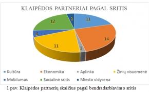 Klaipėdos miesto diplomatija