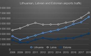 Taip pat, bet kitaip: kaip skiriasi populiariausios kryptys iš Baltijos sostinių