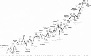 Akcijų rinka geriau nei Forex? Sklaidome mitus…