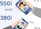 Facebook vs. Instagram Lietuvoje: trumpas infografikas