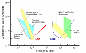 Astronaujiena. Egzoplanetų paieškos gravitacinėmis bangomis