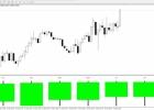 Indikatorius PPA binariniams opcionams – pritaikymo niuansai