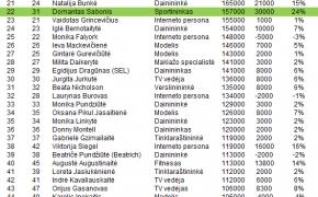 100 populiariausių lietuvių Instagram: 2020 H1