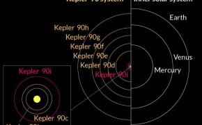 Planetų rikiuotė – mitas ar realybė?