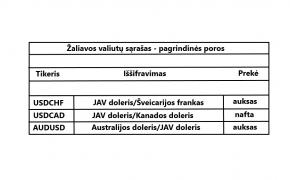 Prekybos niuansai žaliavos valiutomis