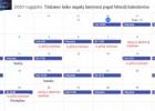 Augalų laistymo ir tręšimo kalendorius  rugpjūčio mėnesiui pagal Mėnulį