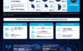 """Susisiekimo ministras M. Skuodis su E. Musko """"SpaceX"""" kalbėjosi apie palydovinio interneto technologijų plėtrą Lietuvoje ir Baltijos regione"""