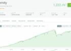 PAMM sąskaitų ir kriptovaliutų rinkos apžvalga – 2021 m. II ketvirtis