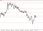 Forex rinkos analitika 2021-09-13 d.