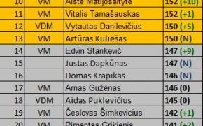Jau žinomi 2017 m. Lietuvos viktorinų reitingai