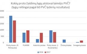 Kaip 2017 m. keitėsi Lietuvos proto žaidimų lygų pajėgumas?