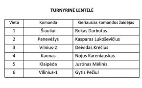 Lietuvos sporto vilčių žaidynės