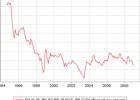 Kredito reitingų spindesys ir skurdas