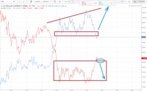 JAV dolerio indeksas – kaip jį pritaikyti Forex prekyboje?